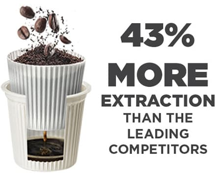 Innovative Design 43% more extraction